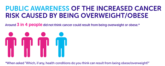 Is Your Body Weight Increasing Cancer Risks?